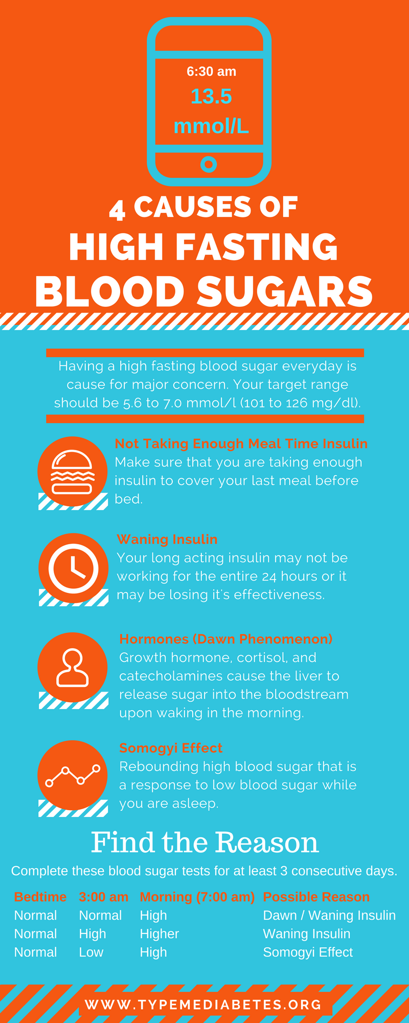 4 CAUSES OF HIGH FASTING BLOOD SUGARS