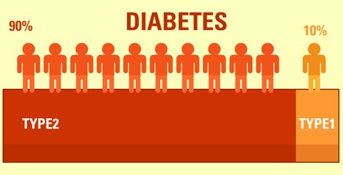 type 2 diabetes is more common than type 1
